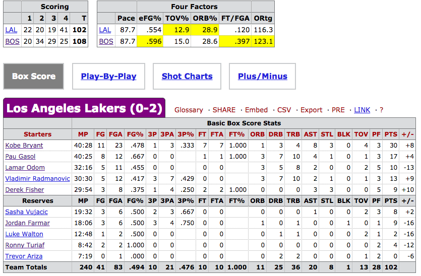 Nba Finals 2008 Box Score | Basketball Scores